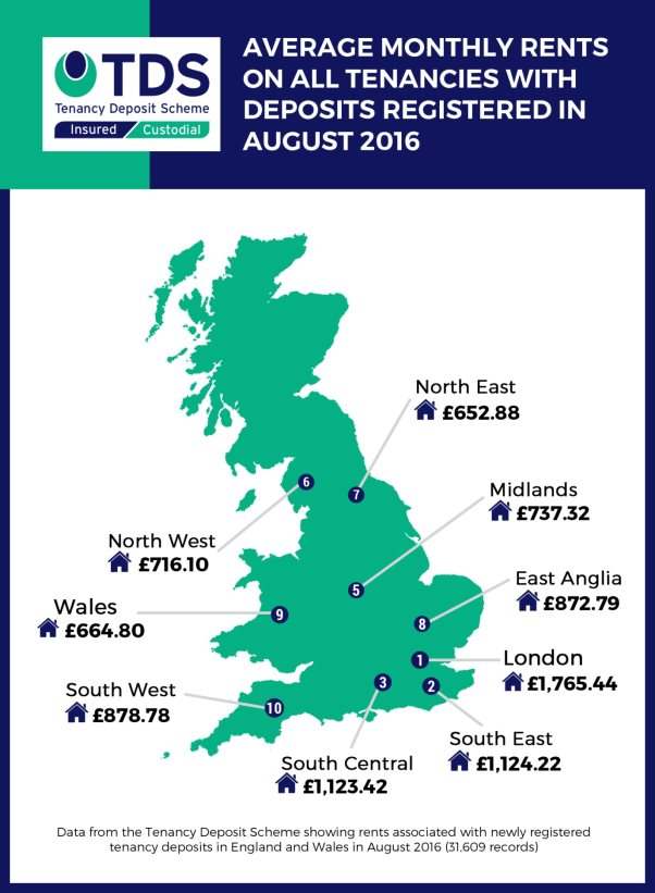 tds-average-rent-aug-2016