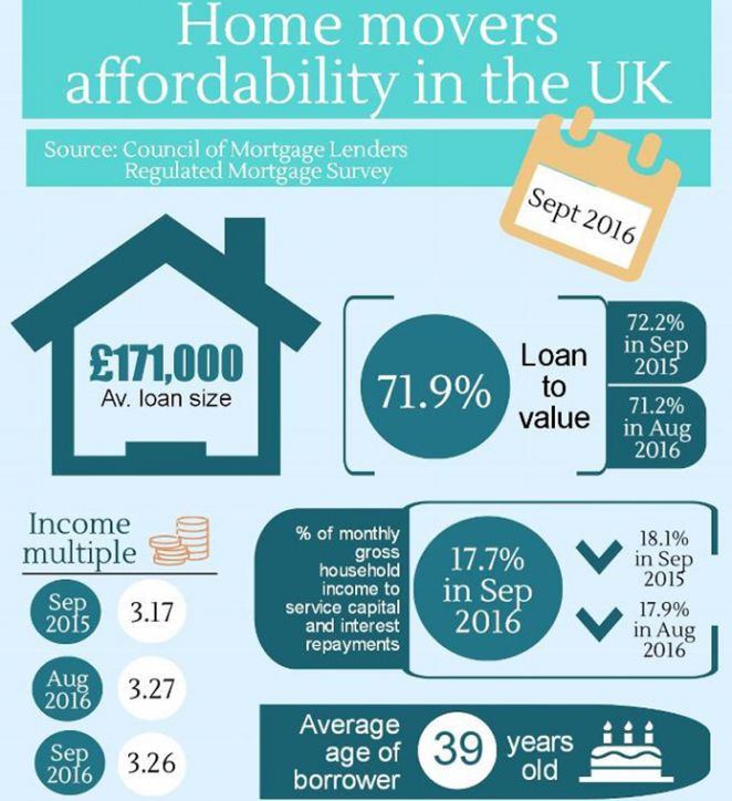 mortgage-affordability-oct-2016
