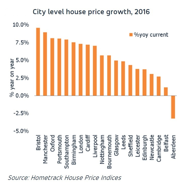 city-price-growth-2016