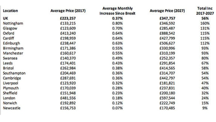 eMoov-HousePrices-Aug17